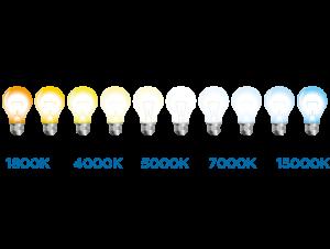 come identificare la luce led