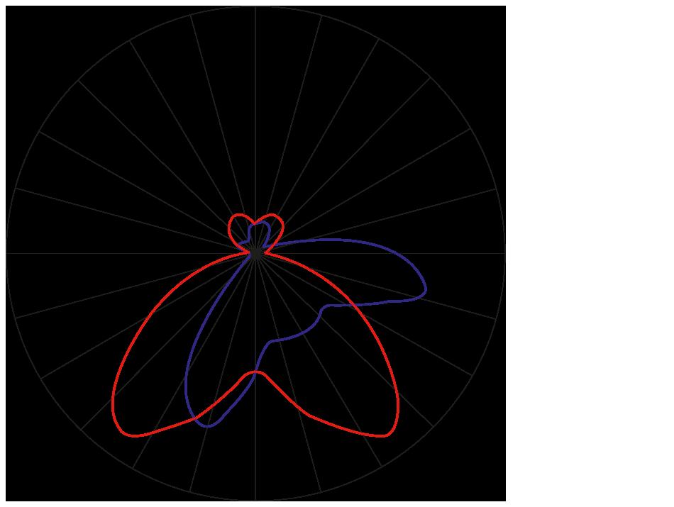 curva polare