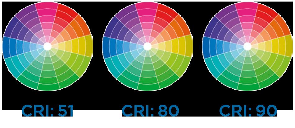 indice resa cromatica